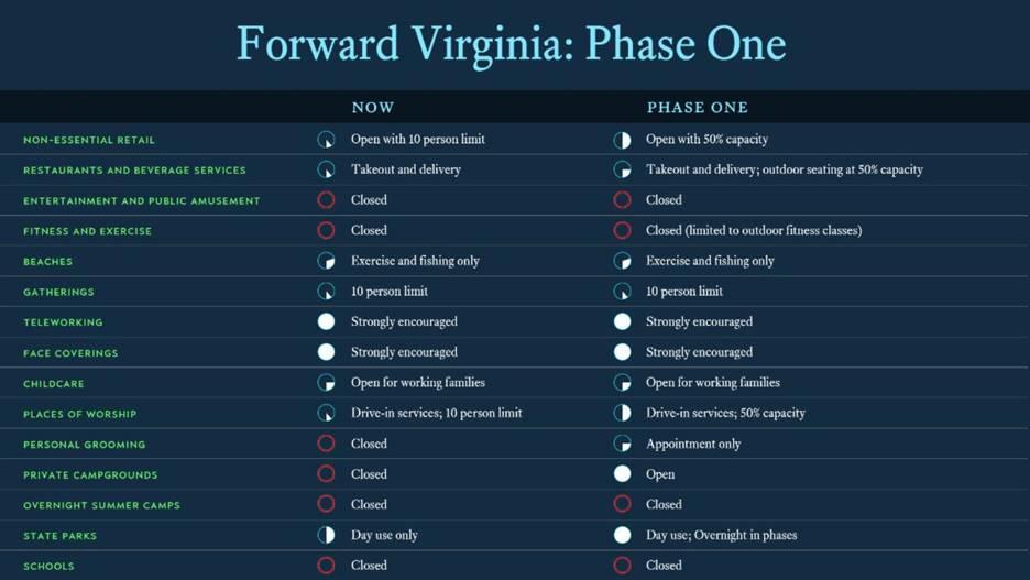 Forward Virginia: Phase One