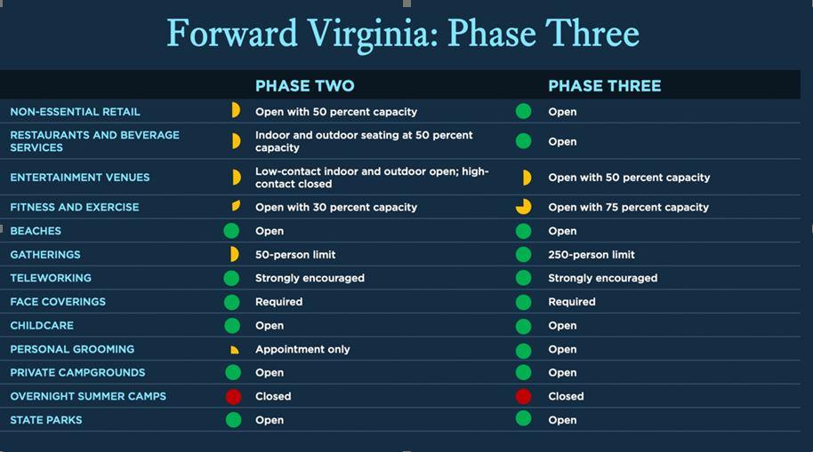 Phase_Three_Chart
